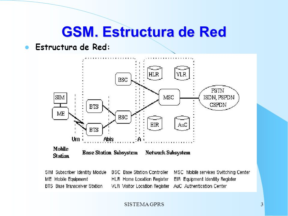 SISTEMA GPRS4 Transmisión de datos en GSM Conexión a Internet compleja: Subscripción a Proveedor Servicio Internet (ISP): Coste conexión y coste servicio separados.