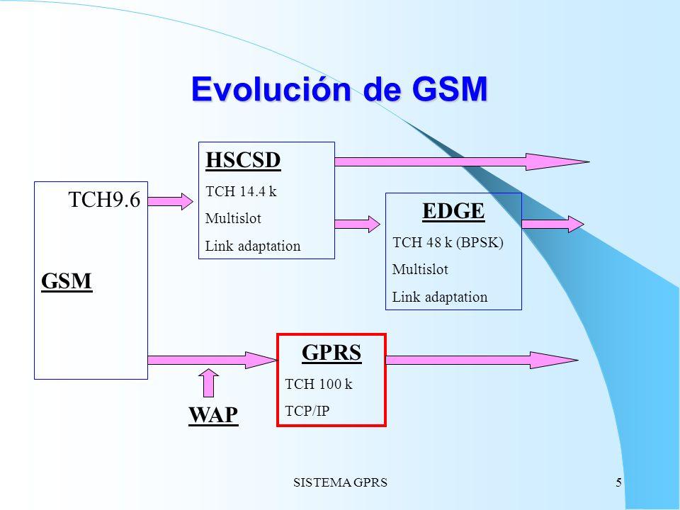 SISTEMA GPRS5 Evolución de GSM TCH9.6 GSM HSCSD TCH 14.4 k Multislot Link adaptation EDGE TCH 48 k (BPSK) Multislot Link adaptation GPRS TCH 100 k TCP