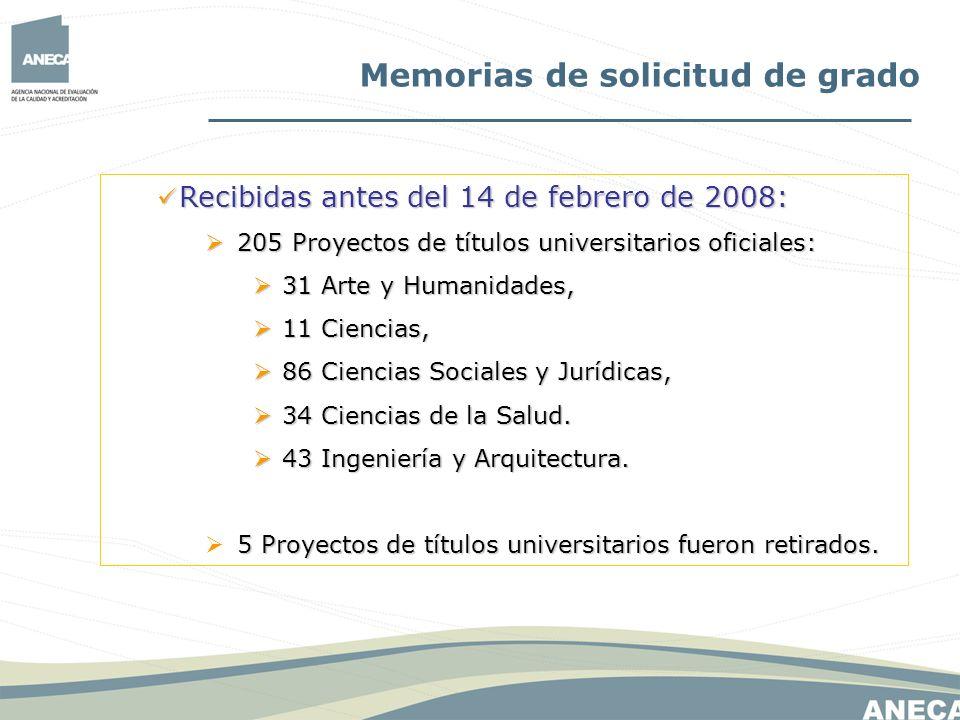 Memorias de solicitud de grado Recibidas antes del 14 de febrero de 2008: Recibidas antes del 14 de febrero de 2008: 205 Proyectos de títulos universi
