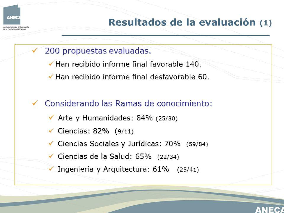 Resultados de la evaluación (1) 200 propuestas evaluadas. 200 propuestas evaluadas. Han recibido informe final favorable 140. Han recibido informe fin