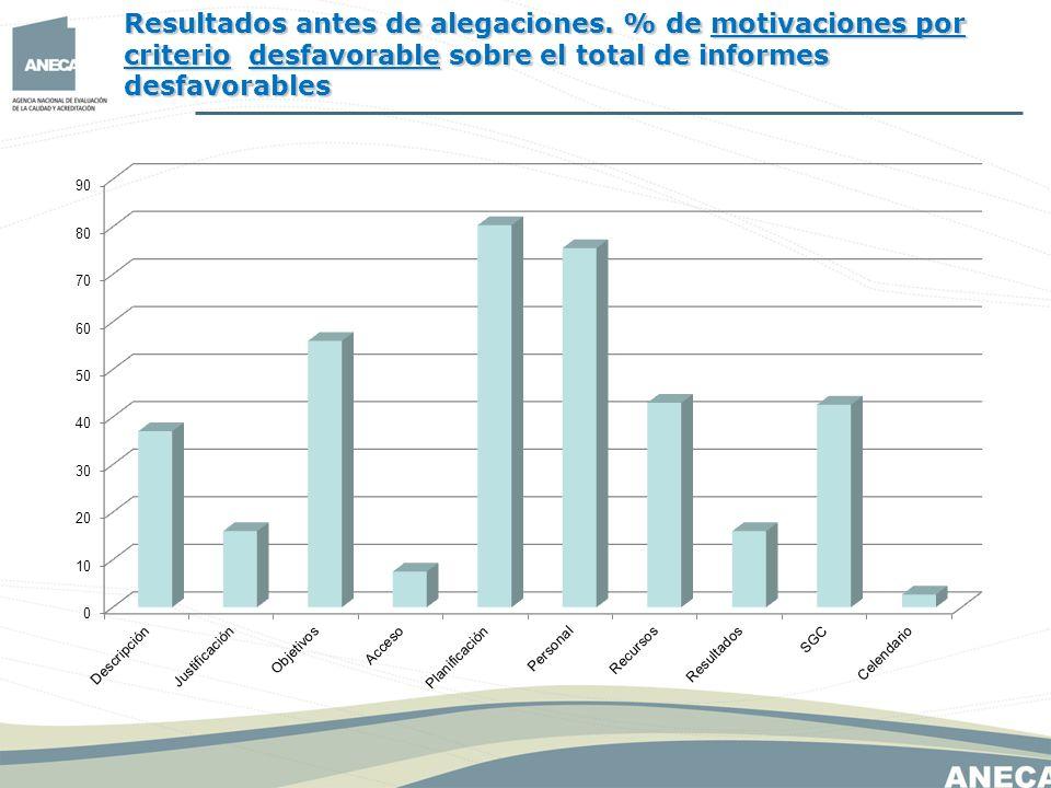 Resultados antes de alegaciones. % de motivaciones por criterio desfavorable sobre el total de informes desfavorables