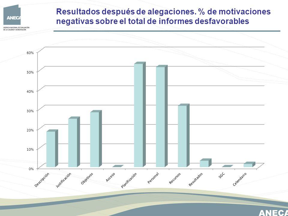 Resultados después de alegaciones. % de motivaciones negativas sobre el total de informes desfavorables