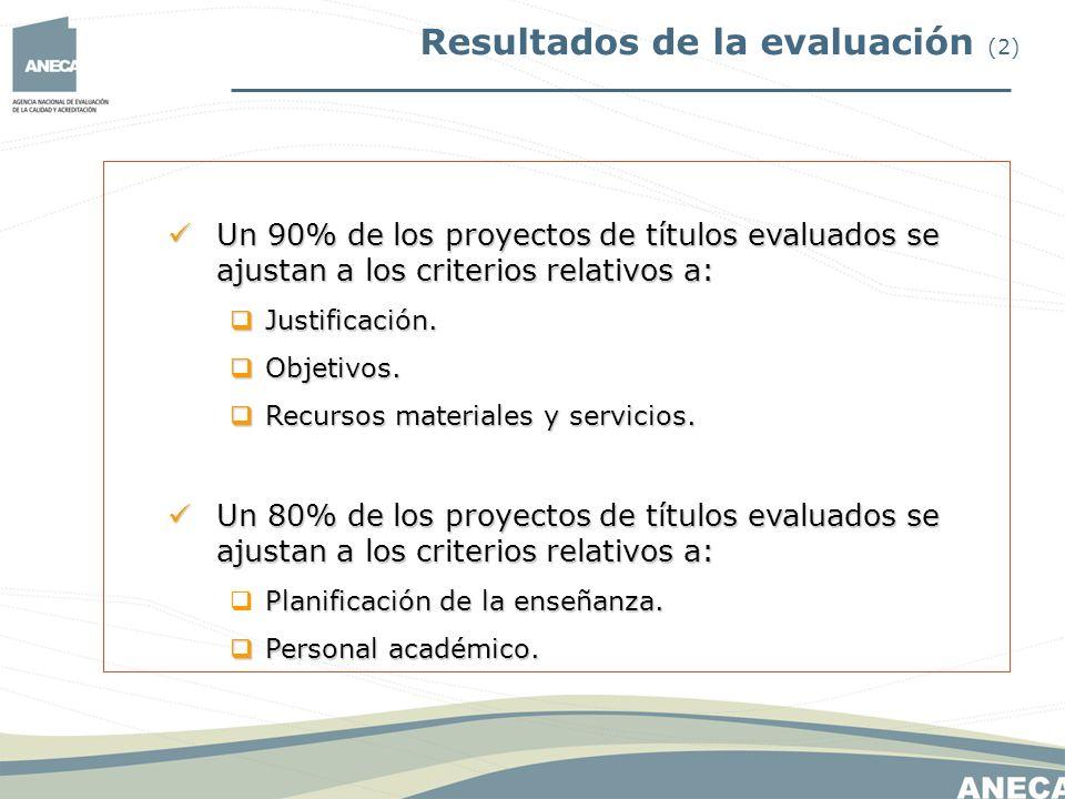 Resultados de la evaluación (2) Un 90% de los proyectos de títulos evaluados se ajustan a los criterios relativos a: Un 90% de los proyectos de título