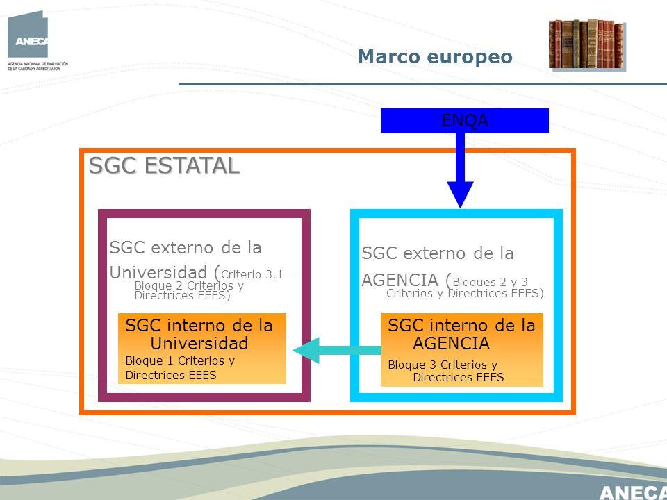 SGC interno de la Universidad Bloque 1 Criterios y Directrices EEES SGC externo de la Universidad ( Criterio 3.1 = Bloque 2 Criterios y Directrices EE