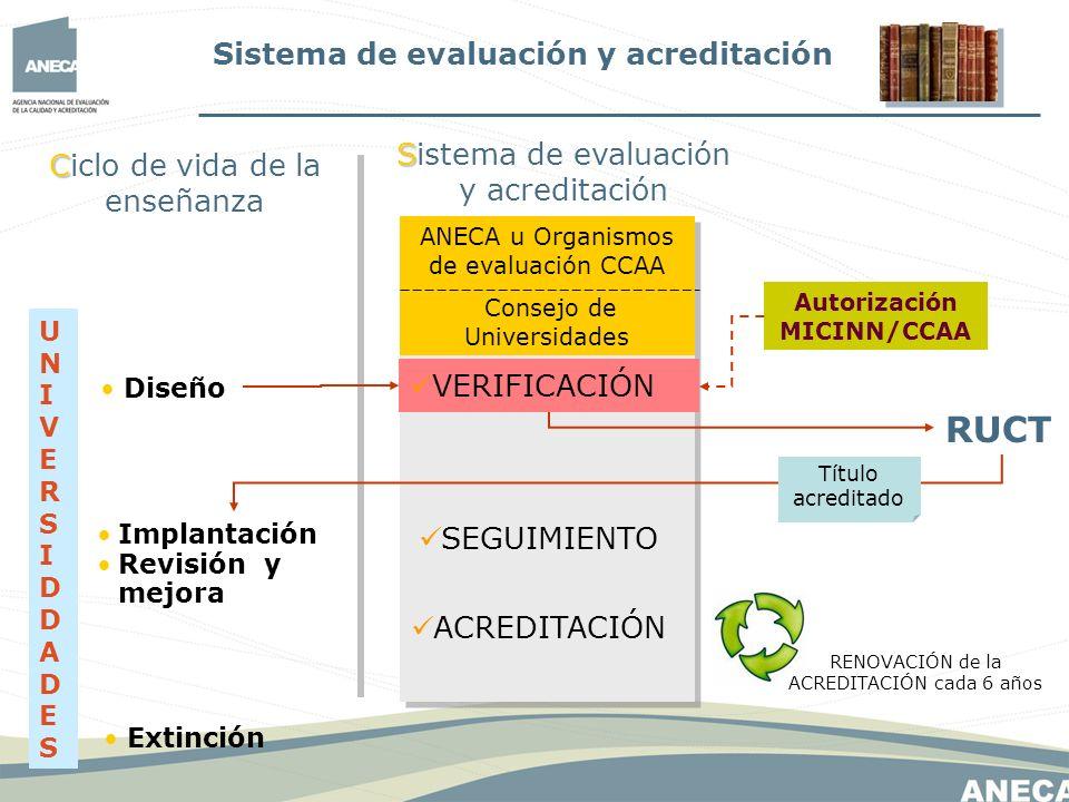 SEGUIMIENTO VERIFICACIÓN ACREDITACIÓN Diseño Implantación Revisión y mejora Extinción RENOVACIÓN de la ACREDITACIÓN cada 6 años Autorización MICINN/CC