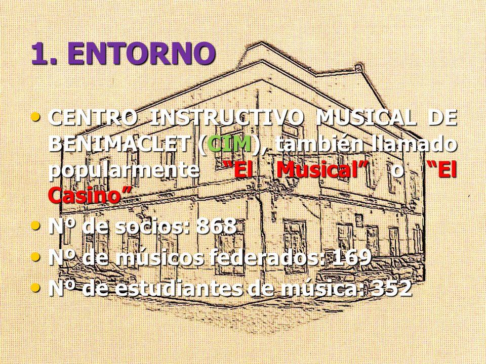 1. ENTORNO CENTRO INSTRUCTIVO MUSICAL DE BENIMACLET (CIM), también llamado popularmente El Musical o El Casino CENTRO INSTRUCTIVO MUSICAL DE BENIMACLE