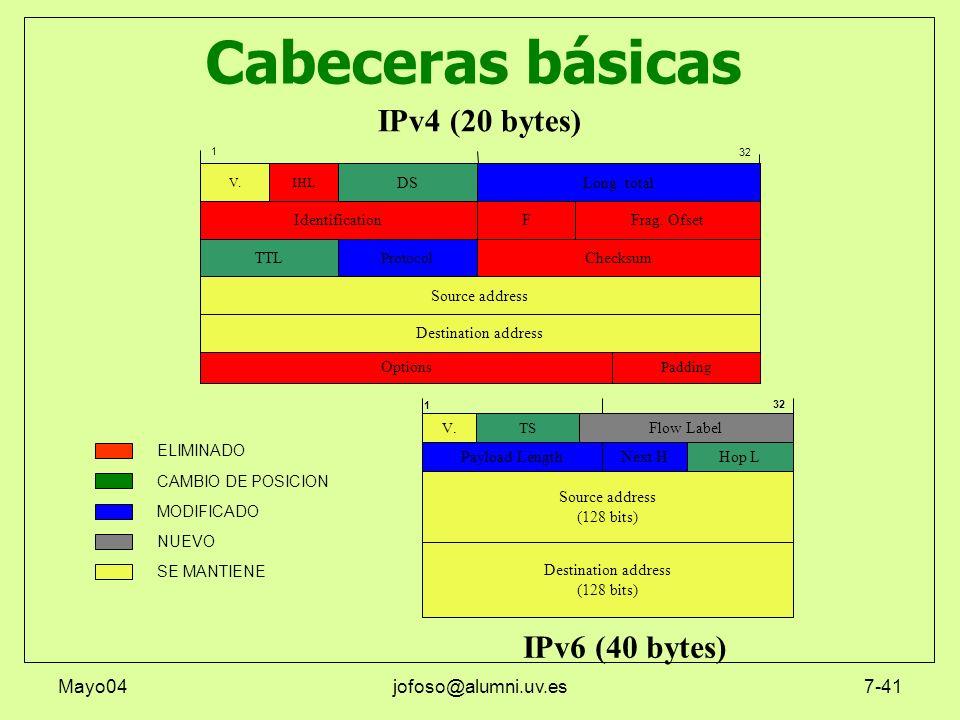 Mayo04jofoso@alumni.uv.es7-41 ELIMINADO CAMBIO DE POSICION MODIFICADO SE MANTIENE NUEVO Cabeceras básicas 1 IPv6 (40 bytes) Destination address (128 b