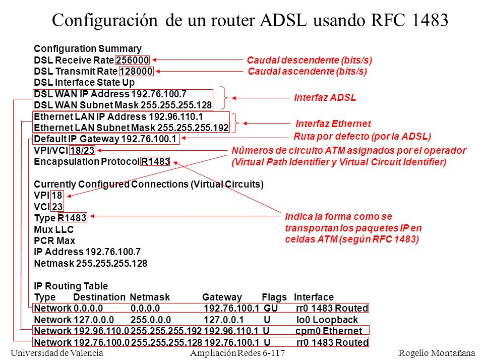 Universidad de Valencia Rogelio Montañana Ampliación Redes 6-117 Configuration Summary DSL Receive Rate 256000 DSL Transmit Rate 128000 DSL Interface