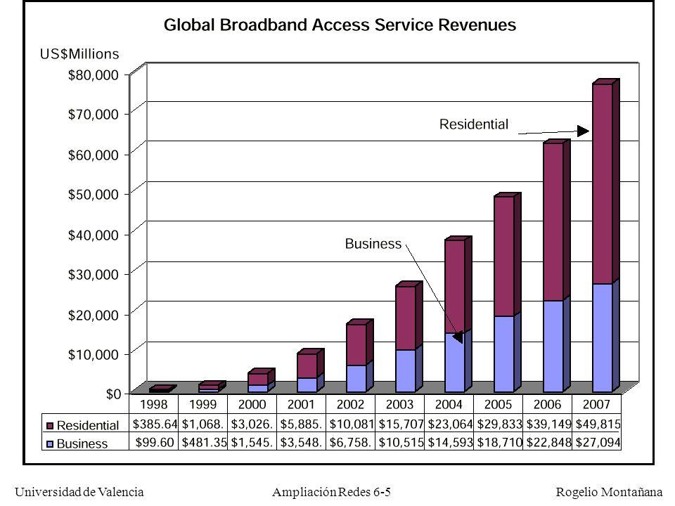 Universidad de Valencia Rogelio Montañana Ampliación Redes 6-6 FranciaAlemania Reino Unido Estados Unidos Corea Total de hogares 24.8m37.7m27.7m105m14m Hogares con Internet 4.5m10.3m8.8m63.0m10.5m Hogares con Banda Ancha.5m1.0m.2m13.8m8m Penetración Internet 18%27%34%60%75% Penetración Banda Ancha 2%3%1%13%57% Penetración Banda Ancha en hogares Internet 8%9%2%22%76% Mercado global de banda ancha Final del 2001 (según GartnerG2)
