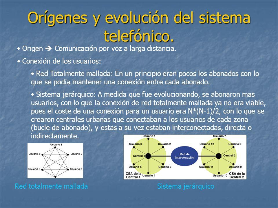 Orígenes y evolución del sistema telefónico. Red totalmente mallada Origen Comunicación por voz a larga distancia. Conexión de los usuarios: Red Total