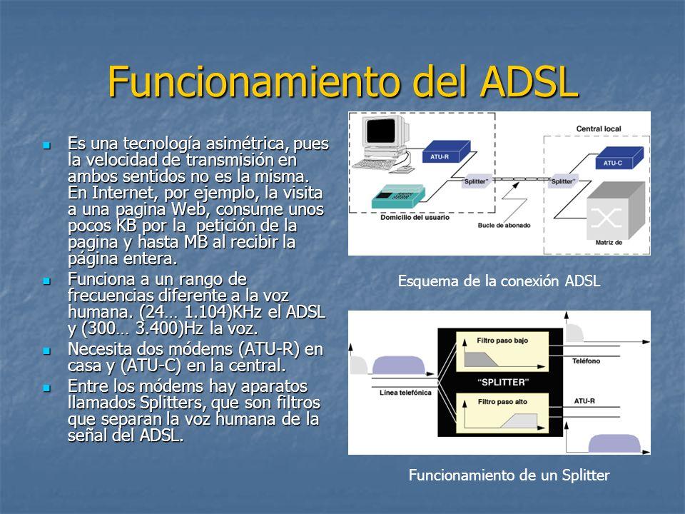 Funcionamiento del ADSL Es una tecnología asimétrica, pues la velocidad de transmisión en ambos sentidos no es la misma. En Internet, por ejemplo, la