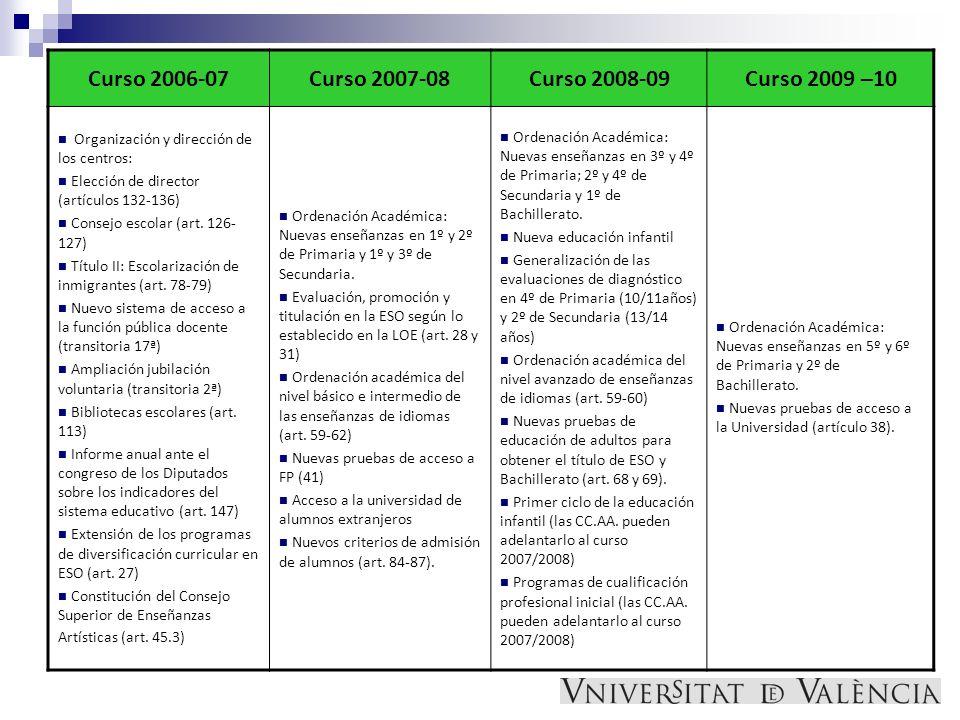 Curso 2006-07Curso 2007-08Curso 2008-09Curso 2009 –10 Organización y dirección de los centros: Elección de director (artículos 132-136) Consejo escola