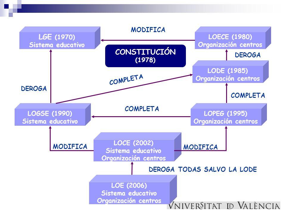 LGE (1970) Sistema educativo LOECE (1980) Organización centros LODE (1985) Organización centros LOPEG (1995) Organización centros LOGSE (1990) Sistema