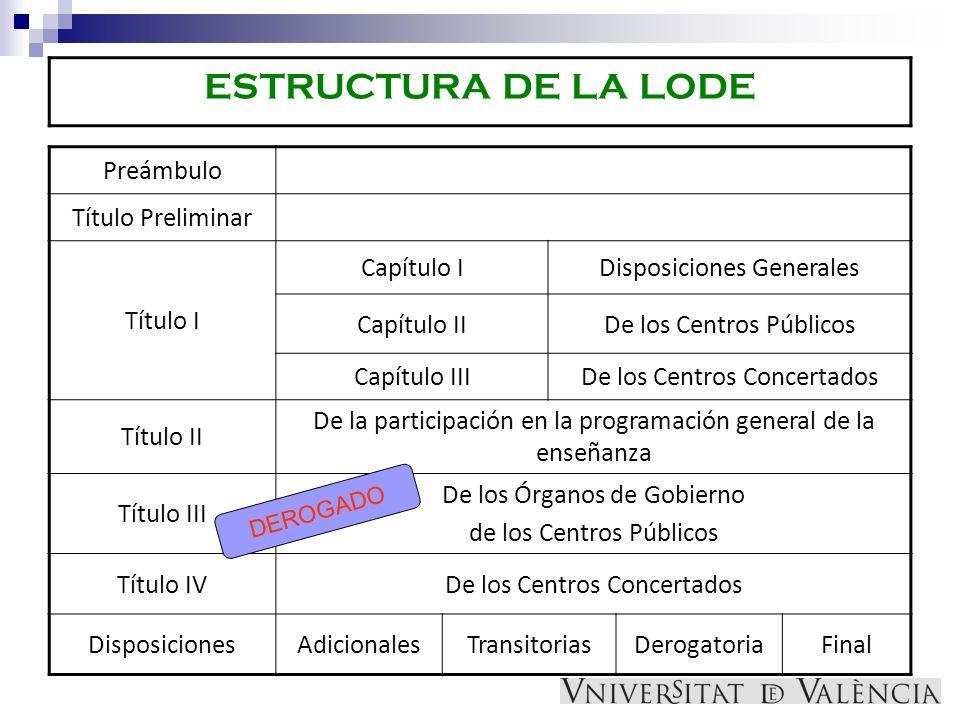 ESTRUCTURA DE LA LODE Preámbulo Título Preliminar Título I Capítulo IDisposiciones Generales Capítulo IIDe los Centros Públicos Capítulo IIIDe los Cen