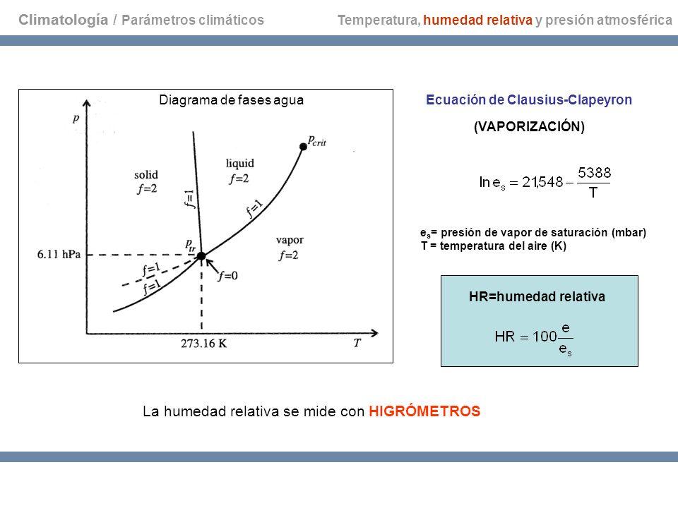 Climatología Temperatura, humedad relativa y presión atmosférica Diagrama de fases aguaEcuación de Clausius-Clapeyron (VAPORIZACIÓN) e s = presión de