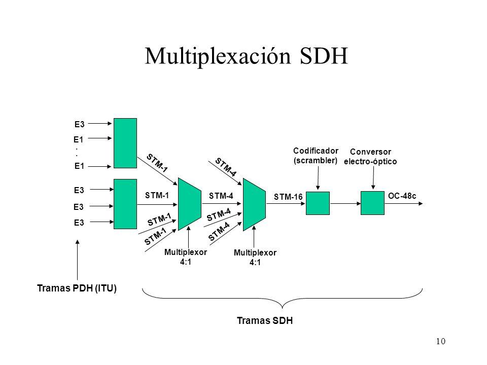 10 E3 E1. E1 E3 Conversor electro-óptico Codificador (scrambler) Multiplexor 4:1 OC-48c STM-16 STM-4 STM-1 STM-4 Multiplexación SDH Tramas PDH (ITU) T