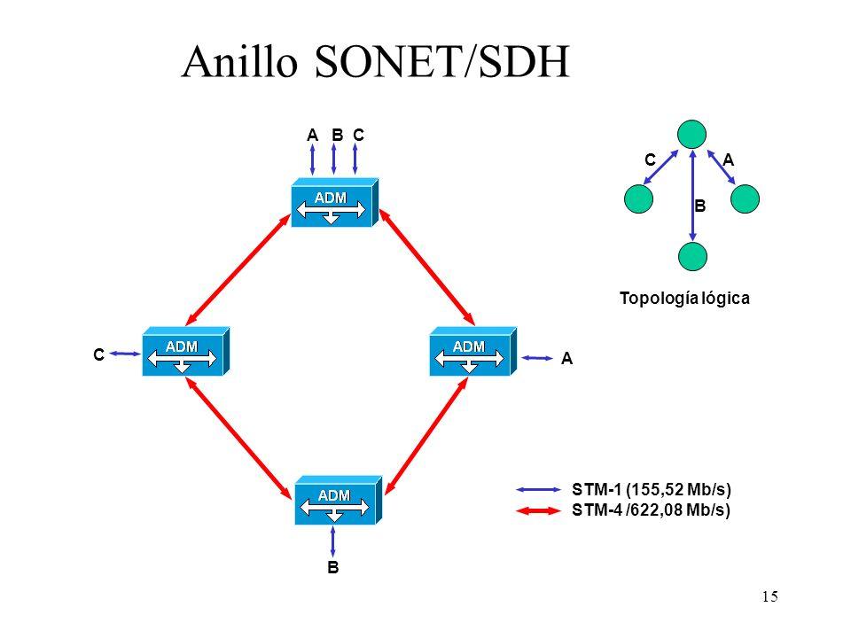 15 Anillo SONET/SDH STM-1 (155,52 Mb/s) STM-4 /622,08 Mb/s) B A B C C A A B C Topología lógica