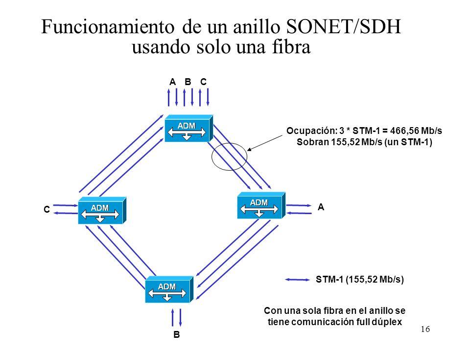 16 Funcionamiento de un anillo SONET/SDH usando solo una fibra STM-1 (155,52 Mb/s) A A Con una sola fibra en el anillo se tiene comunicación full dúplex B B C C Ocupación: 3 * STM-1 = 466,56 Mb/s Sobran 155,52 Mb/s (un STM-1)