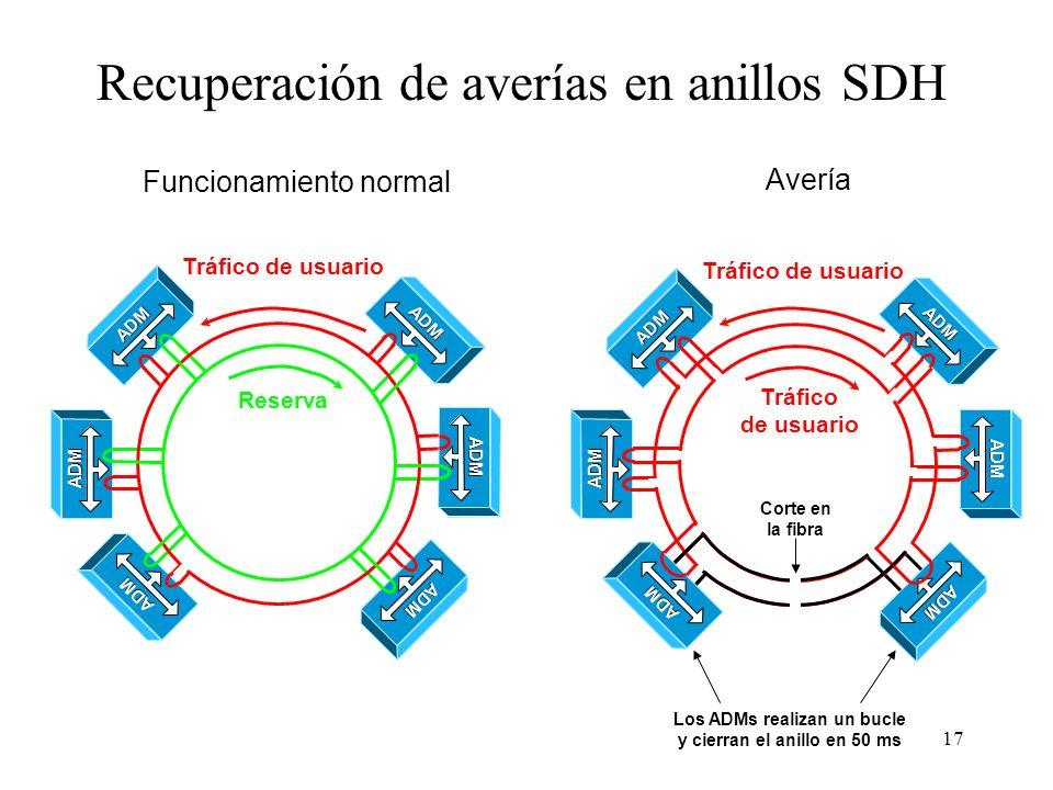 17 Recuperación de averías en anillos SDH Tráfico de usuario Tráfico de usuario Funcionamiento normal Avería Corte en la fibra Los ADMs realizan un bucle y cierran el anillo en 50 ms ADM Tráfico de usuario Reserva ADM