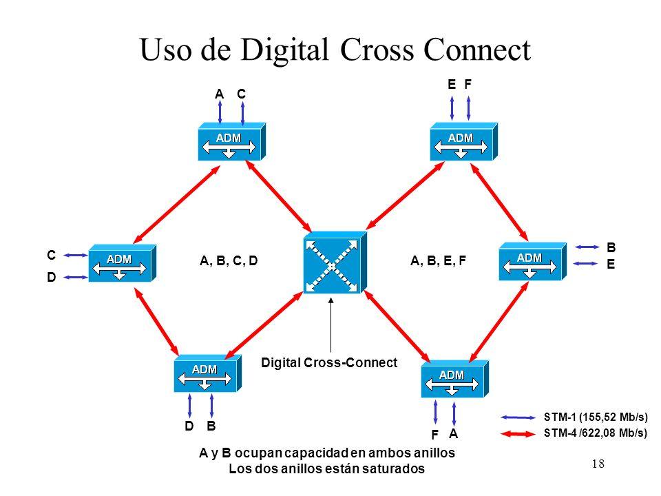 18 Uso de Digital Cross Connect Digital Cross-Connect A A B B C D C D E E F F A y B ocupan capacidad en ambos anillos Los dos anillos están saturados A, B, C, DA, B, E, F STM-1 (155,52 Mb/s) STM-4 /622,08 Mb/s)