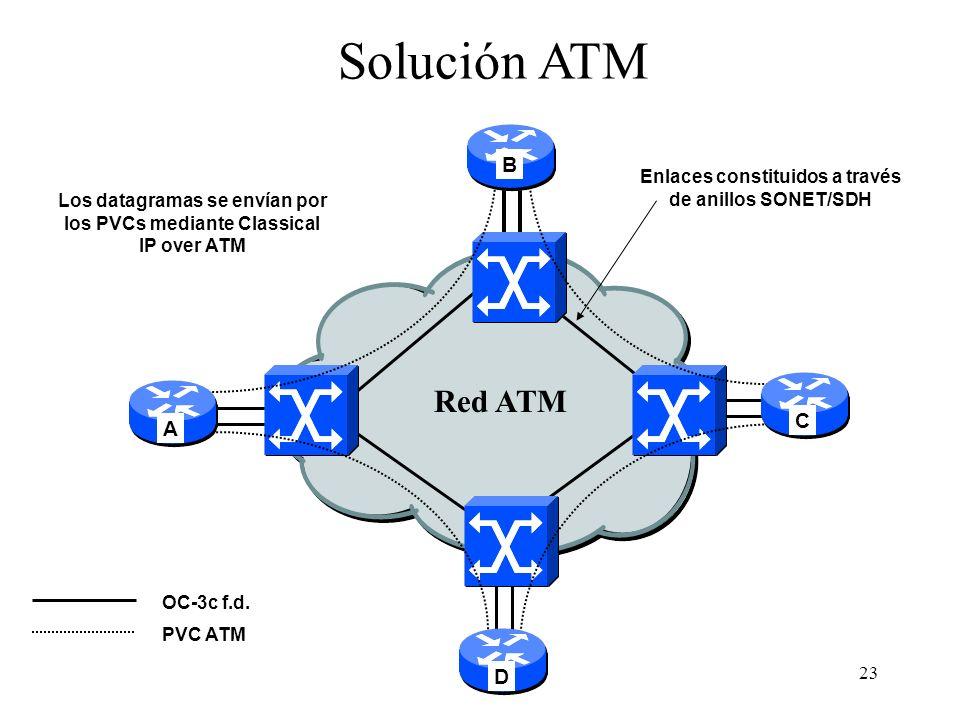 23 Red ATM A OC-3c f.d. Solución ATM C PVC ATM Enlaces constituidos a través de anillos SONET/SDH Los datagramas se envían por los PVCs mediante Class