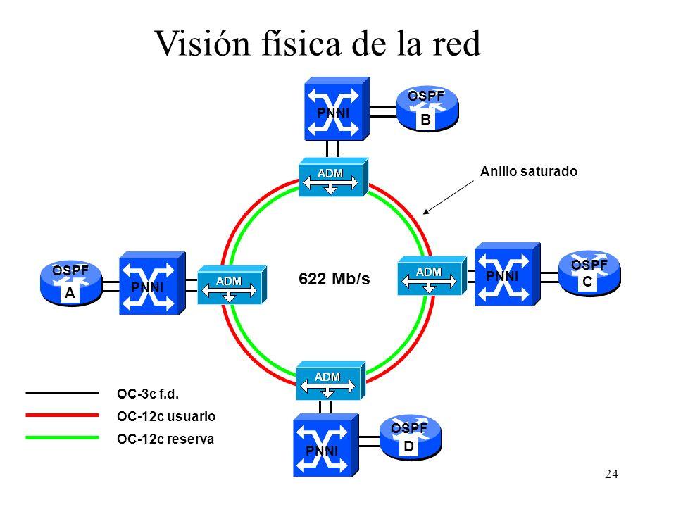 24 OC-3c f.d. A B CD 622 Mb/s Visión física de la red OC-12c usuario OC-12c reserva Anillo saturado PNNI OSPF PNNI OSPF