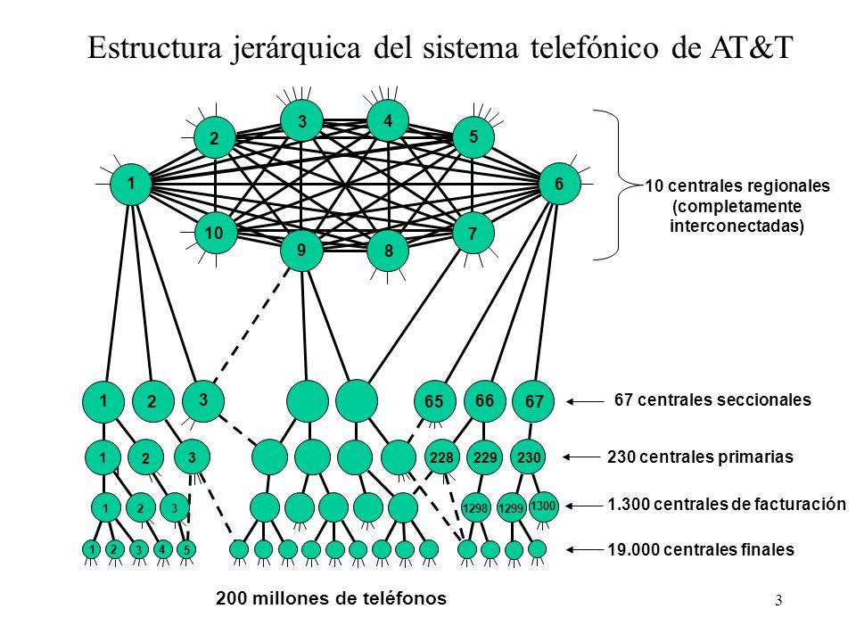 3 Estructura jerárquica del sistema telefónico de AT&T 1 8 9 10 5 4 3 2 6 7 67 66 65 3 2 1 2301228229 1 2 3 1300 12991298123 12 3 4 5 200 millones de teléfonos 19.000 centrales finales 1.300 centrales de facturación 230 centrales primarias 67 centrales seccionales 10 centrales regionales (completamente interconectadas)