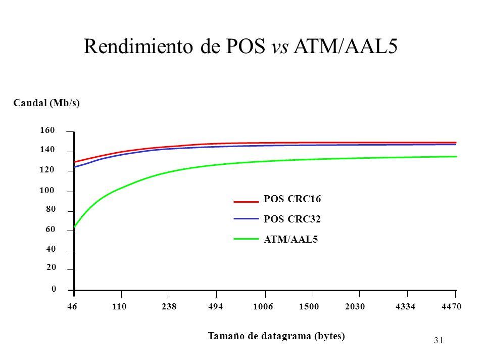 31 Caudal (Mb/s) 0 20 40 60 80 100 120 140 160 4611023849410061500203043344470 Tamaño de datagrama (bytes) POS CRC16 POS CRC32 ATM/AAL5 Rendimiento de