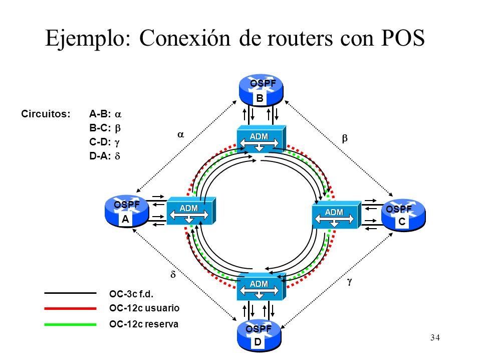 34 OC-3c f.d. AB CD Ejemplo: Conexión de routers con POS OC-12c usuario OC-12c reserva Circuitos: OSPF A-B: B-C: C-D: D-A: