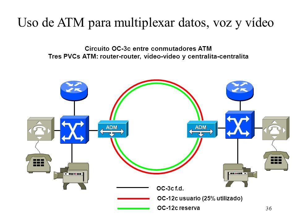 36 OC-3c f.d. Uso de ATM para multiplexar datos, voz y vídeo Circuito OC-3c entre conmutadores ATM Tres PVCs ATM: router-router, vídeo-vídeo y central