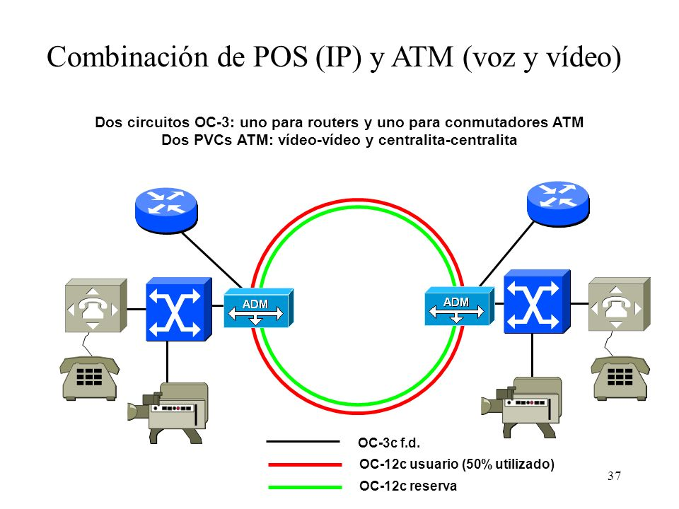 37 Combinación de POS (IP) y ATM (voz y vídeo) Dos circuitos OC-3: uno para routers y uno para conmutadores ATM Dos PVCs ATM: vídeo-vídeo y centralita-centralita OC-3c f.d.