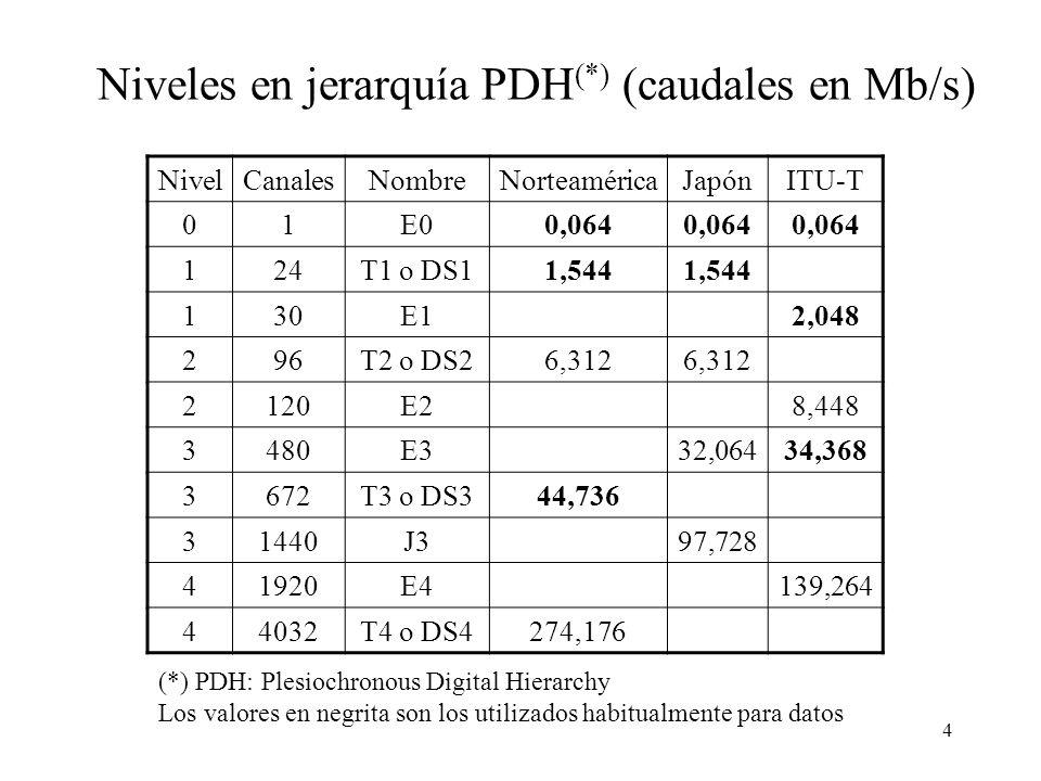 4 NivelCanalesNombreNorteaméricaJapónITU-T 01E00,064 124T1 o DS11,544 130E12,048 296T2 o DS26,312 2120E28,448 3480E332,06434,368 3672T3 o DS344,736 31440J397,728 41920E4139,264 44032T4 o DS4274,176 Niveles en jerarquía PDH (*) (caudales en Mb/s) (*) PDH: Plesiochronous Digital Hierarchy Los valores en negrita son los utilizados habitualmente para datos
