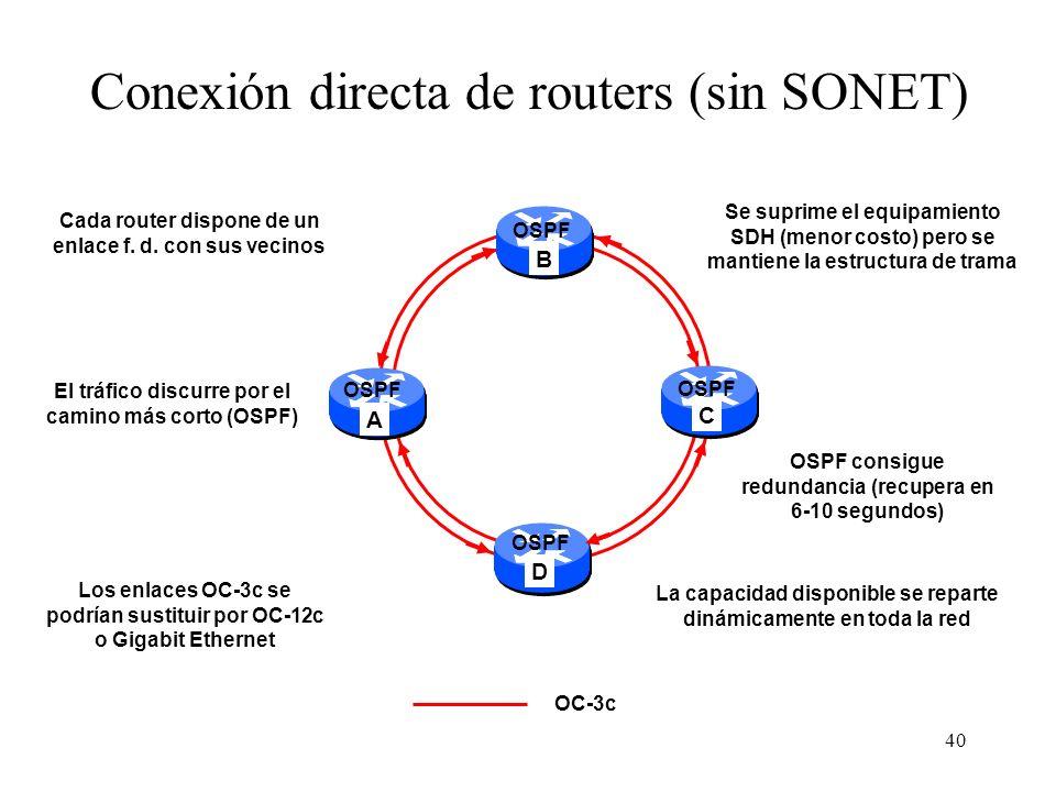 40 AB CD Conexión directa de routers (sin SONET) OC-3c Cada router dispone de un enlace f. d. con sus vecinos OSPF Se suprime el equipamiento SDH (men