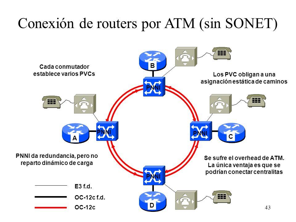 43 AB CD Conexión de routers por ATM (sin SONET) OC-12c Cada conmutador establece varios PVCs PNNI OC-12c f.d. PNNI da redundancia, pero no reparto di