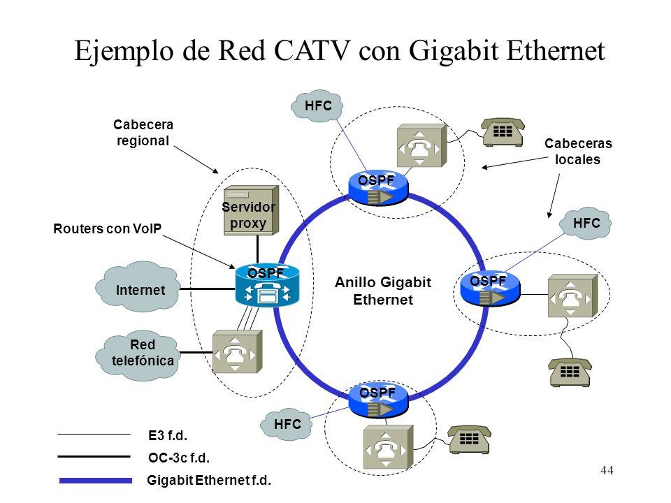 44 Ejemplo de Red CATV con Gigabit Ethernet Gigabit Ethernet f.d. E3 f.d. Red telefónica Internet Servidor proxy Anillo Gigabit Ethernet HFC Cabecera