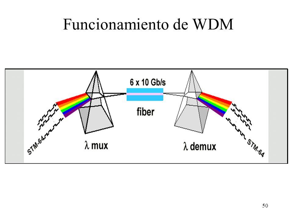 50 Funcionamiento de WDM