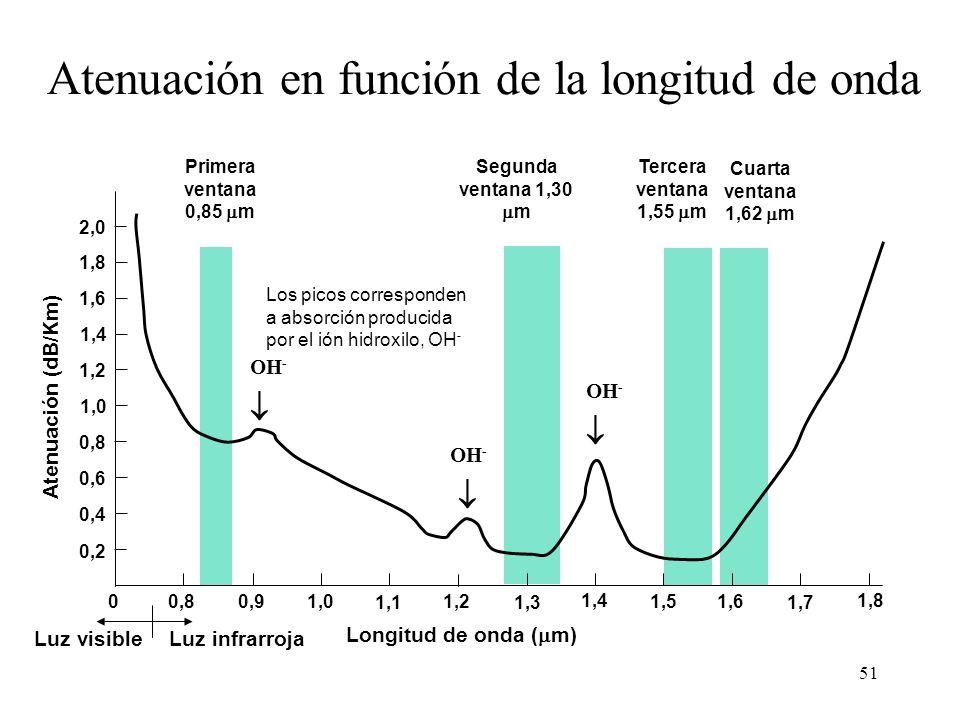 51 Primera ventana 0,85 m Segunda ventana 1,30 m Tercera ventana 1,55 m Los picos corresponden a absorción producida por el ión hidroxilo, OH - OH - Luz visible Longitud de onda ( m) Atenuación (dB/Km) 2,0 1,8 1,6 0,6 0,8 1,4 1,2 1,0 0,4 0,2 01,00,90,8 1,4 1,3 1,2 1,11,7 1,61,5 1,8 Luz infrarroja Atenuación en función de la longitud de onda Cuarta ventana 1,62 m