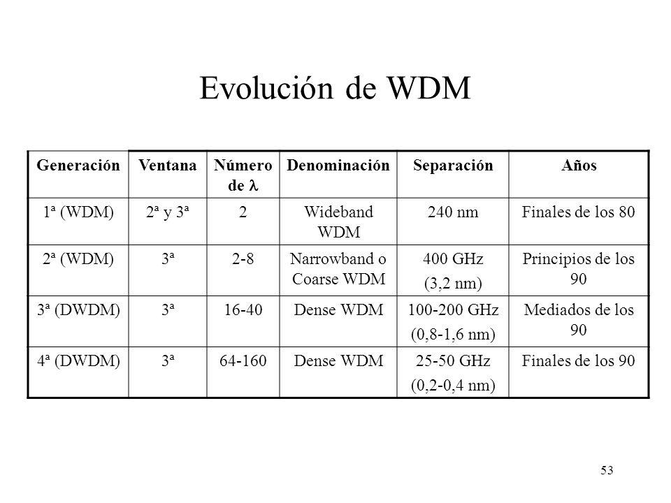 53 Evolución de WDM GeneraciónVentanaNúmero de DenominaciónSeparaciónAños 1ª (WDM)2ª y 3ª2Wideband WDM 240 nmFinales de los 80 2ª (WDM)3ª2-8Narrowband o Coarse WDM 400 GHz (3,2 nm) Principios de los 90 3ª (DWDM)3ª16-40Dense WDM100-200 GHz (0,8-1,6 nm) Mediados de los 90 4ª (DWDM)3ª64-160Dense WDM25-50 GHz (0,2-0,4 nm) Finales de los 90