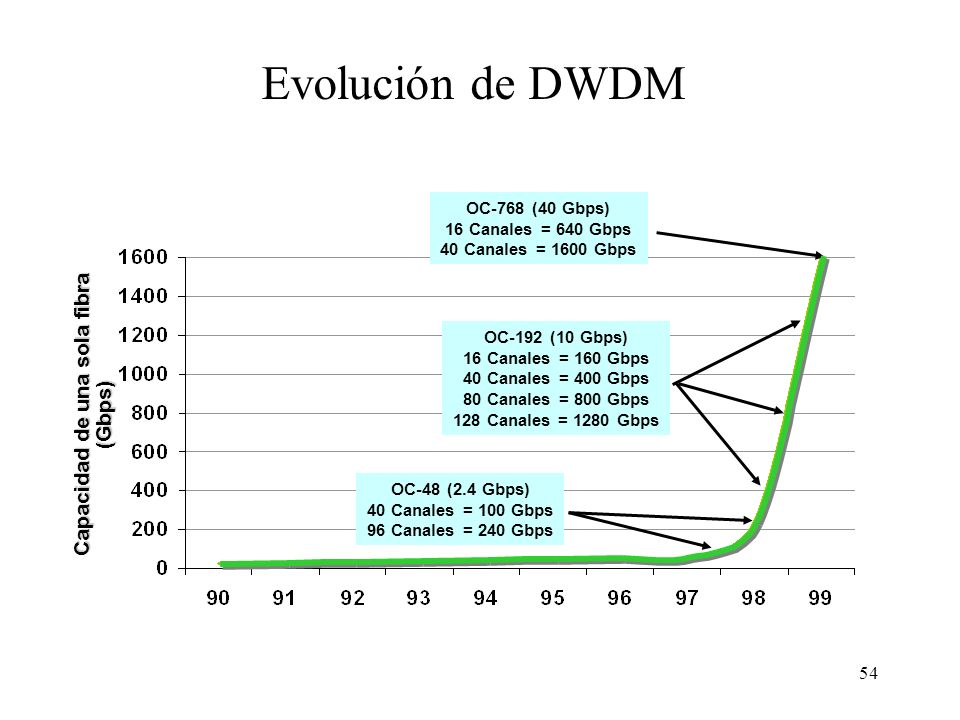54 Capacidad de una sola fibra (Gbps) OC-768 (40 Gbps) 16 Canales = 640 Gbps 40 Canales = 1600 Gbps OC-192 (10 Gbps) 16 Canales = 160 Gbps 40 Canales = 400 Gbps 80 Canales = 800 Gbps 128 Canales = 1280 Gbps OC-48 (2.4 Gbps) 40 Canales = 100 Gbps 96 Canales = 240 Gbps Evolución de DWDM