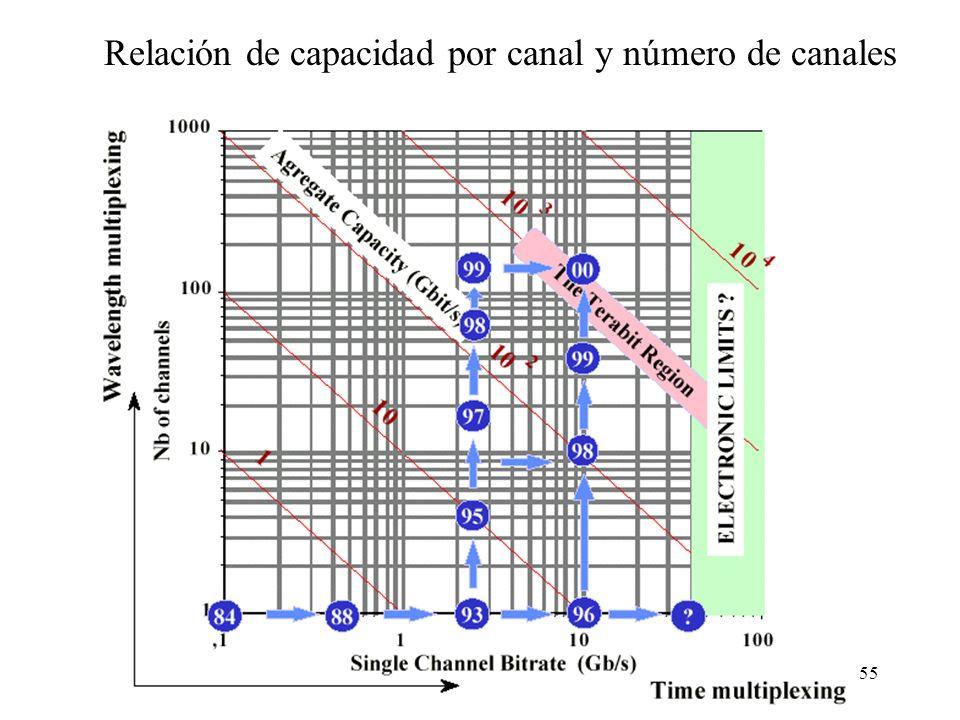 55 Relación de capacidad por canal y número de canales