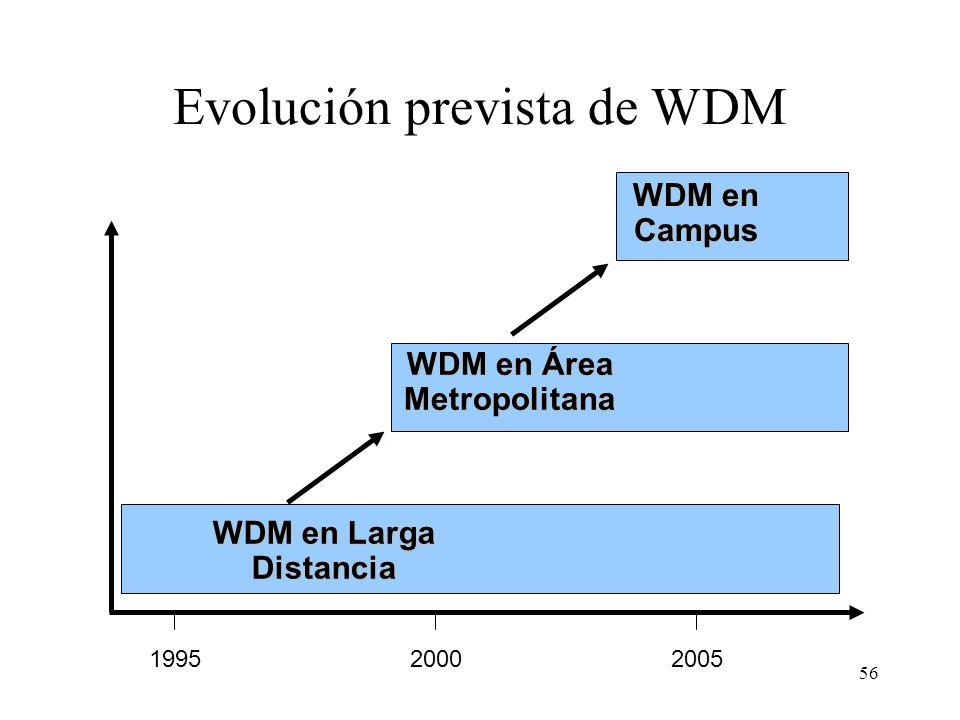 56 Evolución prevista de WDM WDM en Larga Distancia WDM en Área Metropolitana WDM en Campus 199520002005