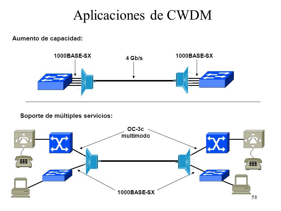 58 Aplicaciones de CWDM 4 Gb/s 1000BASE-SX Aumento de capacidad: Soporte de múltiples servicios: 1000BASE-SX OC-3c multimodo