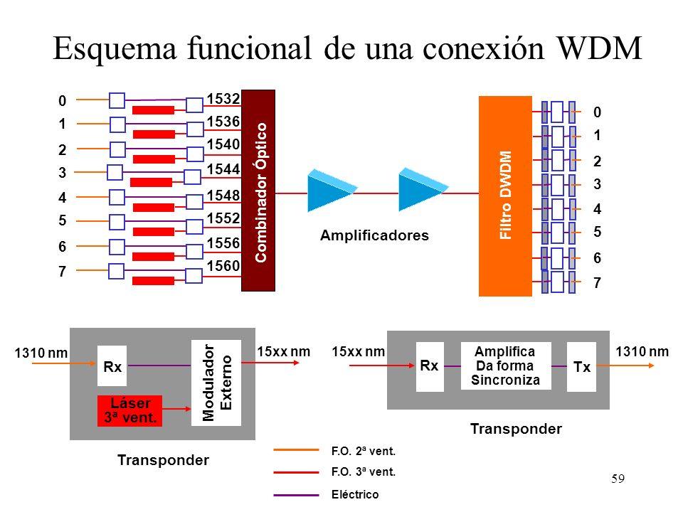 59 Esquema funcional de una conexión WDM Combinador Óptico 0 1 2 3 4 5 6 7 1532 1536 1540 1544 1548 1552 1556 1560 Filtro DWDM Amplificadores Rx Modulador Externo Láser 3ª vent.