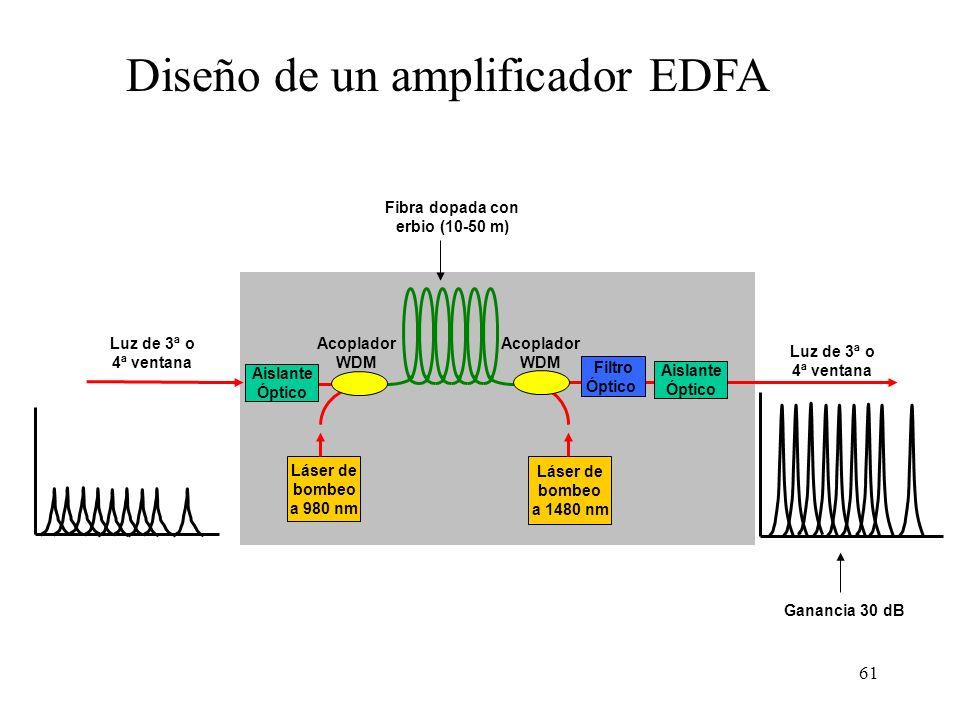 61 Diseño de un amplificador EDFA Fibra dopada con erbio (10-50 m) Acoplador WDM Filtro Óptico Láser de bombeo a 980 nm Láser de bombeo a 1480 nm Aislante Óptico Ganancia 30 dB Luz de 3ª o 4ª ventana Aislante Óptico