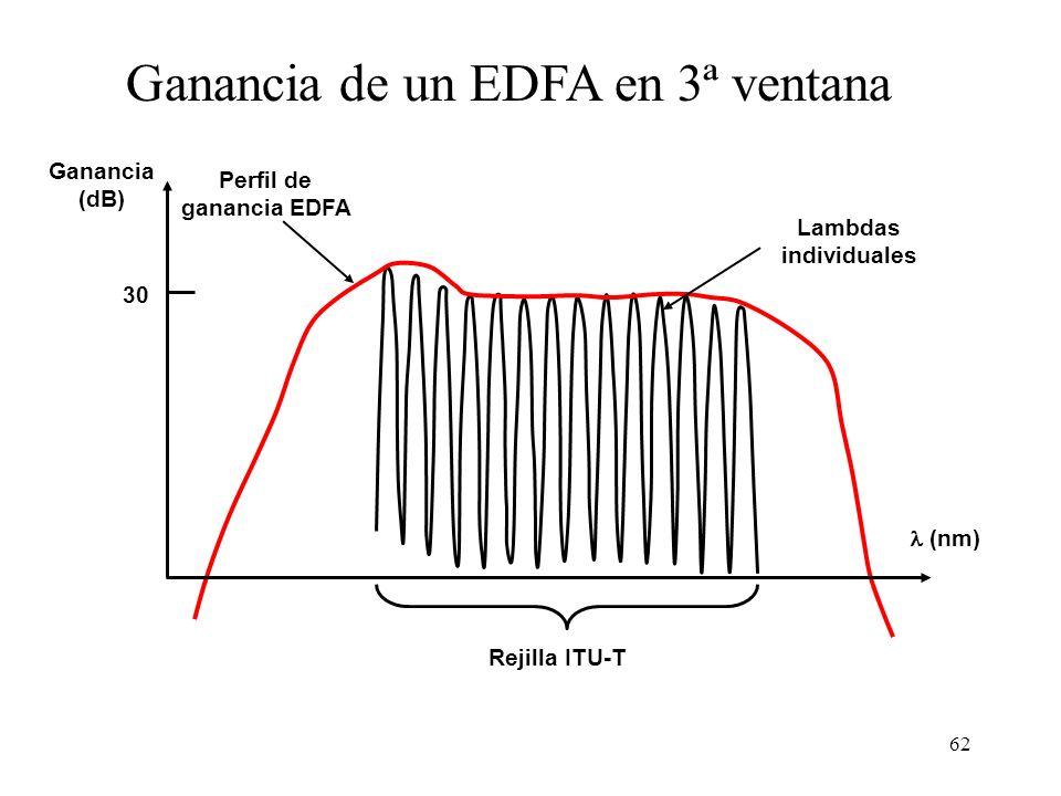 62 Ganancia de un EDFA en 3ª ventana Rejilla ITU-T (nm) Ganancia (dB) Perfil de ganancia EDFA Lambdas individuales 30