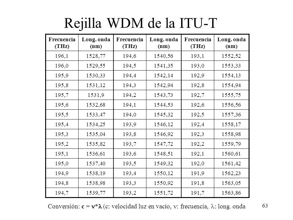 63 Frecuencia (THz) Long. onda (nm) Frecuencia (THz) Long. onda (nm) Frecuencia (THz) Long. onda (nm) 196,11528,77194,61540,56193,11552,52 196,01529,5