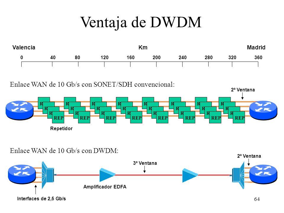 64 REP 04080120160200240280320360 KmValenciaMadrid Ventaja de DWDM Enlace WAN de 10 Gb/s con SONET/SDH convencional: Enlace WAN de 10 Gb/s con DWDM: Interfaces de 2,5 Gb/s Amplificador EDFA Repetidor 3ª Ventana 2ª Ventana