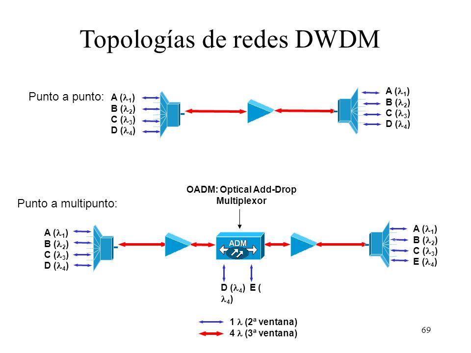69 Topologías de redes DWDM Punto a punto: Punto a multipunto: D ( 4 ) E ( 4 ) 1 (2ª ventana) 4 (3ª ventana) A ( 1 ) B ( 2 ) C ( 3 ) D ( 4 ) OADM: Opt