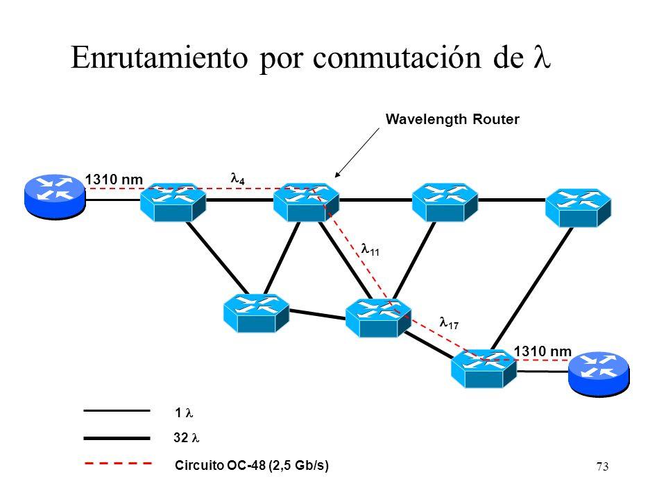 73 Wavelength Router 32 1 4 17 11 Circuito OC-48 (2,5 Gb/s) Enrutamiento por conmutación de 1310 nm
