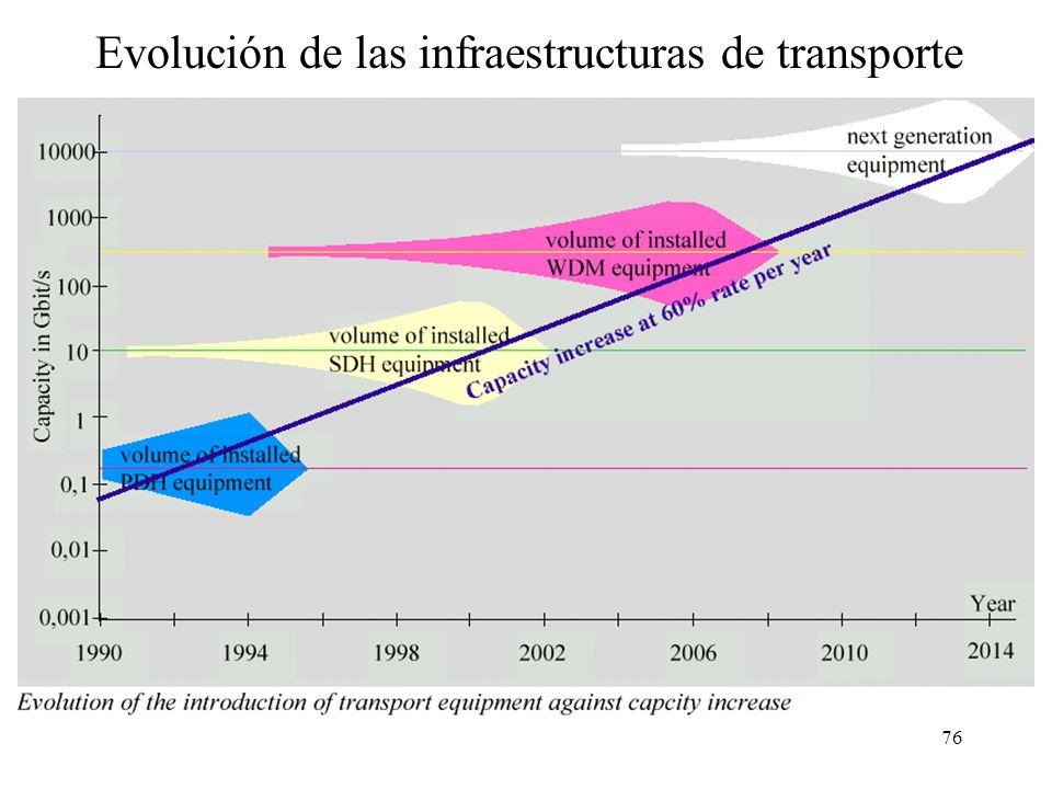 76 Evolución de las infraestructuras de transporte
